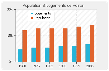 credit immobilier voiron